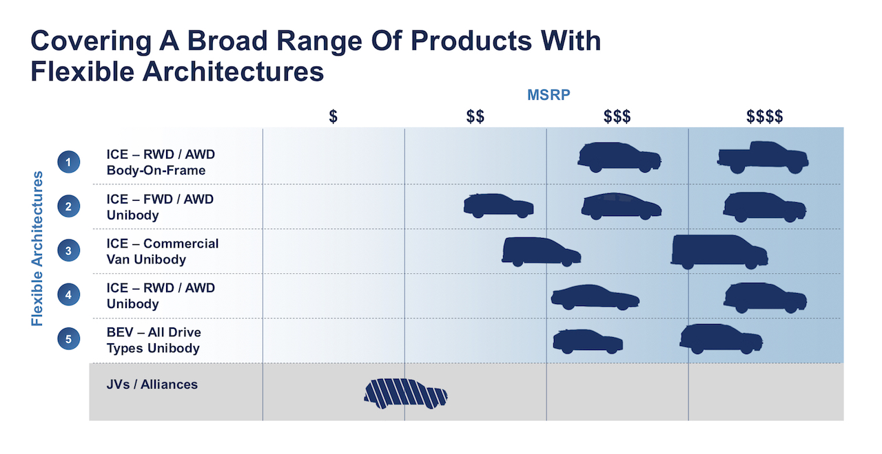 Ford future flexible architectures