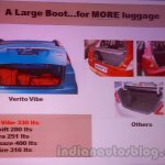 Mahindra Vibe vs competitors boot space