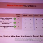 Mahindra Vibe vs competitors safety