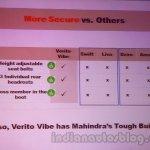 Mahindra Vibe vs competitors safety