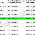 Nissan Micra Active Prices compared