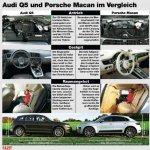 Porsche Macan vs Audi Q5