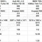 2014 Mercedes S Class vs Audi A8 vs BMW 7 Series vs Jaguar XJ