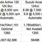 Honda Activa 125 vs Suzuki Access vs Mahindra Rodeo RZ