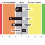 Automotive dealership confidence index