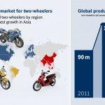 Bosch two-wheeler market