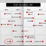 Fiat Global product plan until 2018