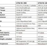 KTM RC390 and KTM RC200 tech specs