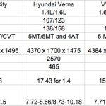 Maruti Ciaz vs Honda City vs Hyundai Verna vs Vento vs Sunny vs Linea