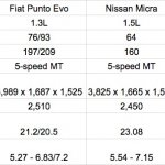 2015 Maruti Swift vs Fiat Punto Evo vs Nissan Micra vs Toyota Liva vs Chevy Sail diesel