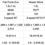2015 Maruti Swift vs Fiat Punto Evo vs Nissan Micra vs Toyota Liva vs Chevy Sail petrol