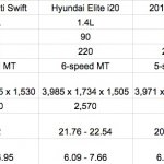 2015 Maruti Swift vs Hyundai Elite i20 vs VW Polo vs Maruti Ritz diesel