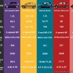 2015 Maruti Swift vs Fiat Punto Evo vs Nissan Micra vs Toyota Liva vs Chevrolet Sail comparo petrol