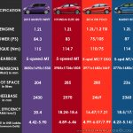 2015 Maruti Swift vs Hyundai Elite i20 vs VW Polo vs Maruti Ritz petrol