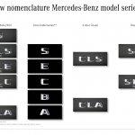 Mercedes-Benz new model names