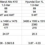 New Maruti Alto K10 vs Hyundai Eon 1L vs Datsun Go comparo