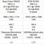Bajaj Pulsar RS200 vs KTM RC200 vs Honda CBR 250R