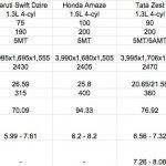 Ford Figo Aspire vs Maruti Dzire vs Honda Amaze vs Hyundai Xcent vs Tata Zest diesel