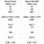 Renault Kwid vs Maruti Alto 800 vs Hyundai Eon - Comparo