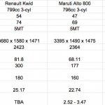 Renault Kwid vs Maruti Alto 800 vs Hyundai Eon comparo