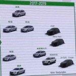 Skoda future crossovers and SUVs