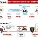Honda Activa 15 million units infographic