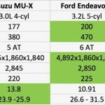 Toyota Fortuner vs Ford Endeavour vs Hyundai Santa Fe vs Isuzu MU-X comparison