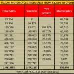 Suzuki Motorcycle and Scooter sales numbers 2003-2016