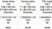 Suzuki Let's vs Honda Activa vs Yamaha Alpha vs TVS Wego, Jupiter vs Hero Maestro