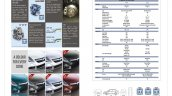 2015 Maruti Swift Dzire brochure scan technical specification