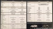 Toyota Corolla Altis Limited Edition spec sheet brochure leaked