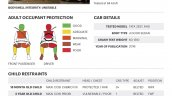 2016 Tata Zest NCAP crash test result no airbags
