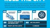 2017 Honda City infographic for Malaysia