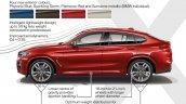 2018 BMW X4 (BMW G02) profile highlights