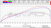 Yamaha R3 with Race Concepts Exhaust performance figures with dyno chart
