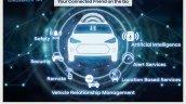 Hyundai Venue Blue Link