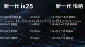 2020 Hyundai Verna Facelift 2020 Hyundai Ix25 2020
