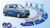 Maruti Wagonr 20th Anniversary