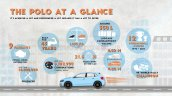 Mk6 Vw Polo Infographic