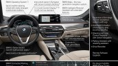 2021 Bmw 5 Series Facelift Interior Changes