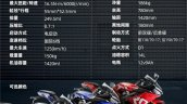 Tairong Gp1 250r Spec Sheet