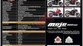 Bs6 Mahindra Mojo 300 Abs Leaked Specs