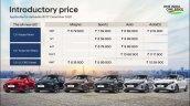 All New Hyundai I20 Price