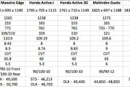 Hero Duet vs Hero Maestro Edge vs Honda Activa vs TVS Jupiter - Comparo