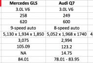 Mercedes GLS vs Audi Q7 vs BMW X5 vs Volvo XC90 - Comparo
