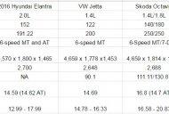 2016 Hyundai Elantra vs VW Jetta vs Skoda Octavia vs Toyota Corolla