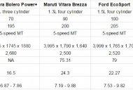 Mahindra Bolero Power+ vs Maruti Vitara Brezza vs Ford EcoSport vs Mahindra TUV300 - Comparo