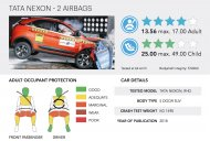 Tata Nexon gets 4/5 stars in Global NCAP crash test [Video]