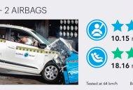 Made-in-India Hyundai i20 gets 3-star Global NCAP rating [Video]