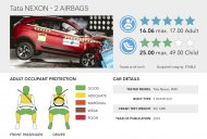 Tata Nexon is India's first car to receive 5-star Global NCAP safety rating